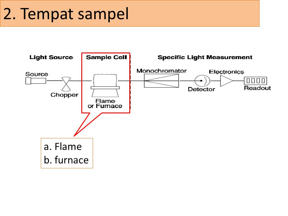 2. Tempat sampel Flame furnace