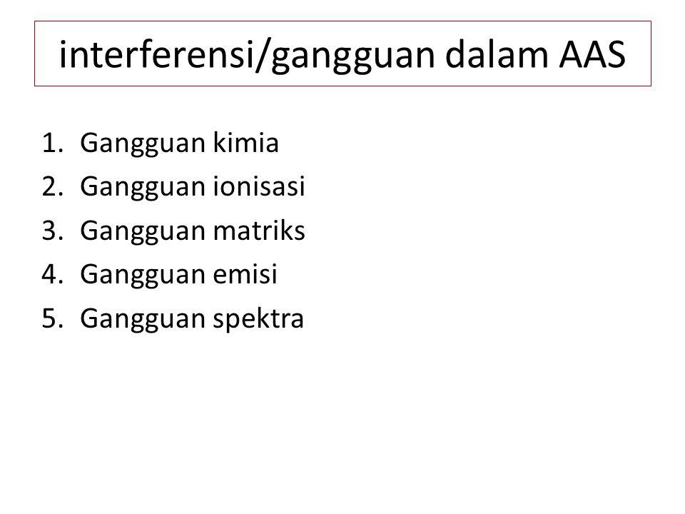 interferensi/gangguan dalam AAS