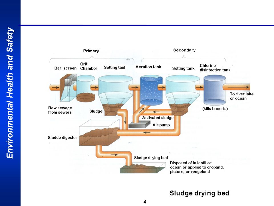 MODUL-2 Monday, April 17, 2017 Sludge drying bed