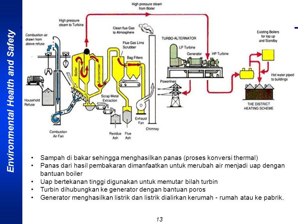 Sampah di bakar sehingga menghasilkan panas (proses konversi thermal)