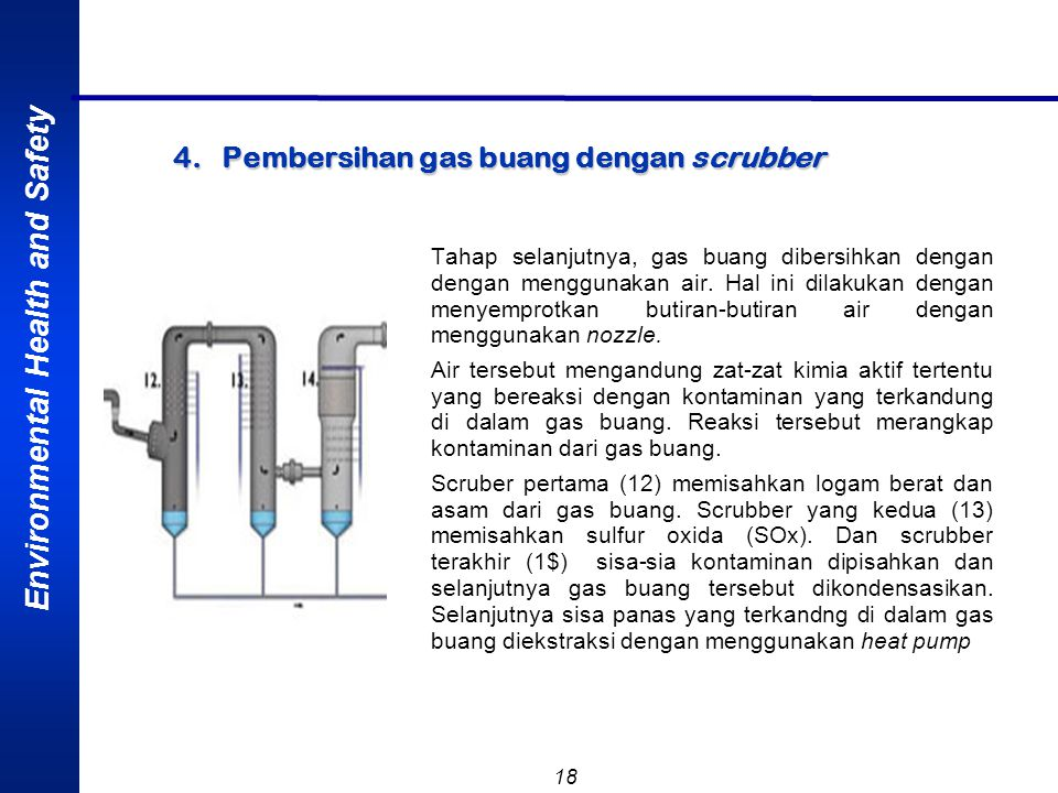 4. Pembersihan gas buang dengan scrubber