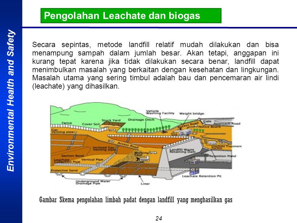 Pengolahan Leachate dan biogas