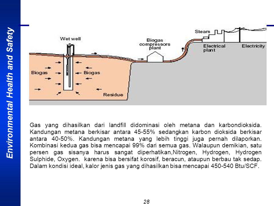 Gas yang dihasilkan dari landfill didominasi oleh metana dan karbondioksida.
