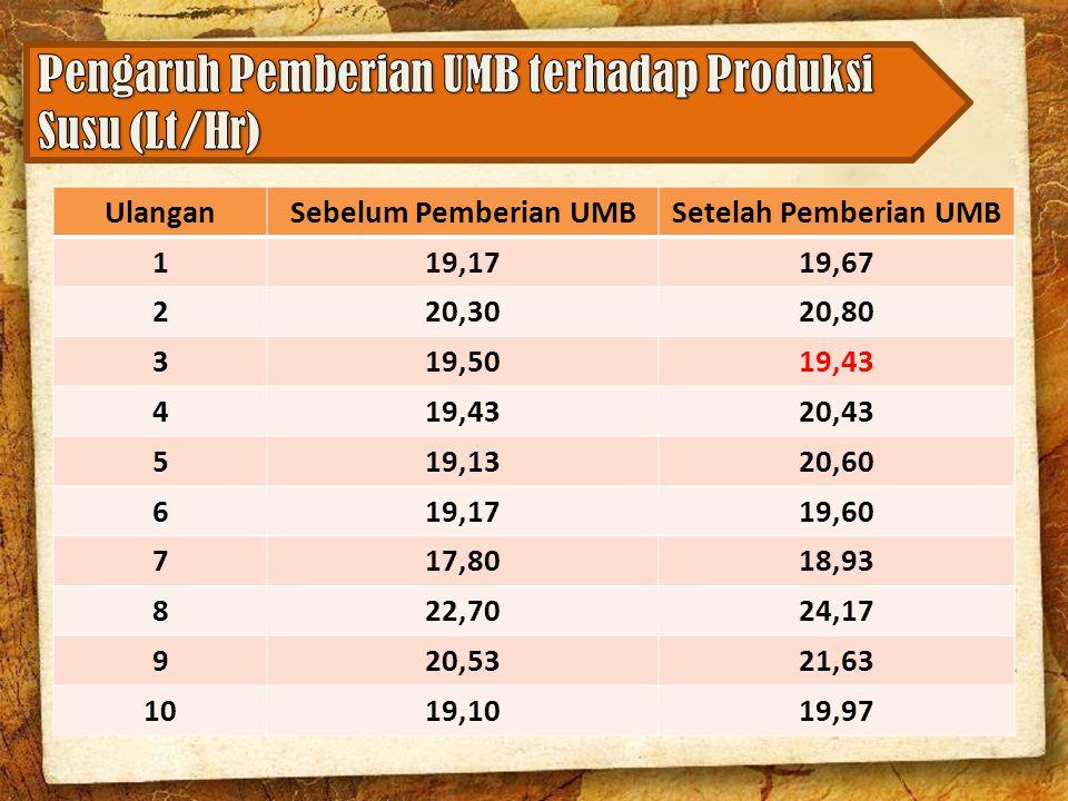 Pengaruh Pemberian UMB terhadap Produksi Susu (Lt/Hr)
