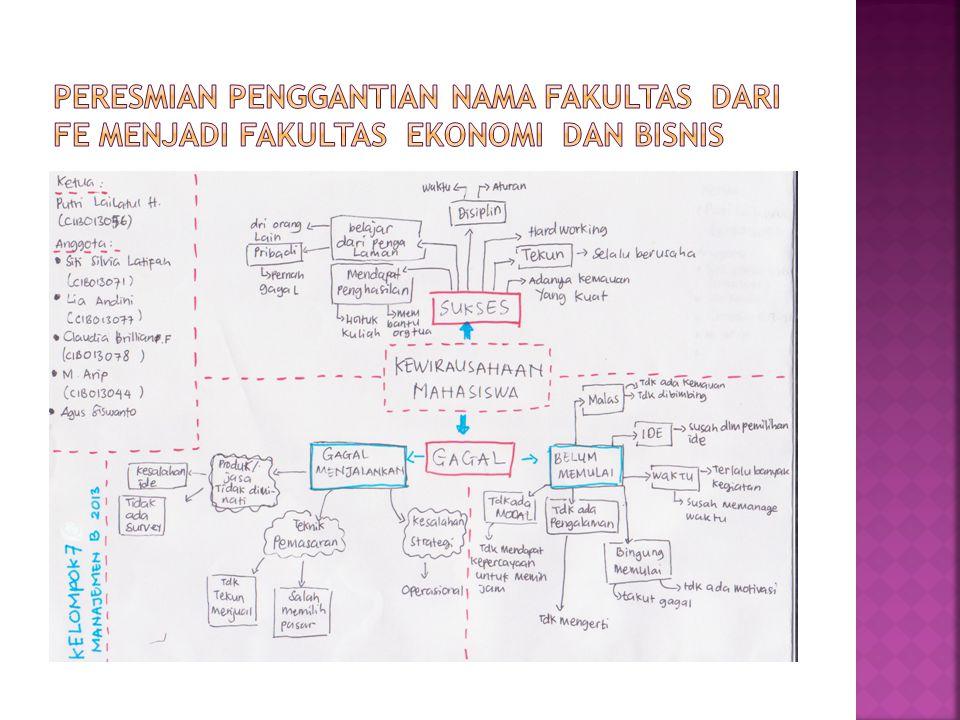 Peresmian penggantian nama fakultas dari fe menjadi fakultas ekonomi dan bisnis