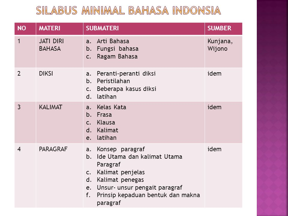 Silabus minimal bahasa indonsia