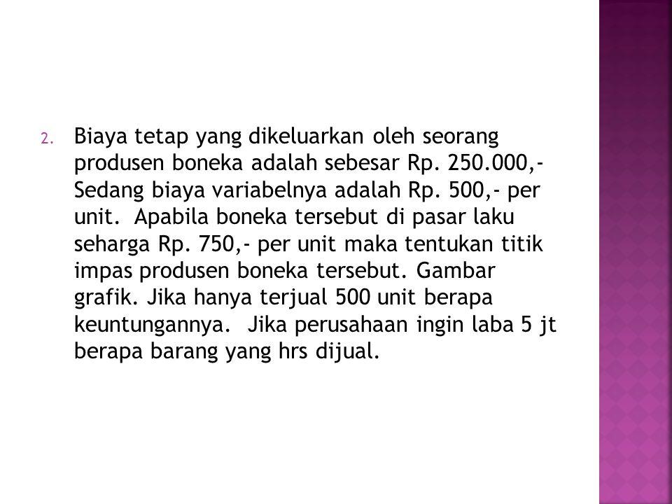 Biaya tetap yang dikeluarkan oleh seorang produsen boneka adalah sebesar Rp.