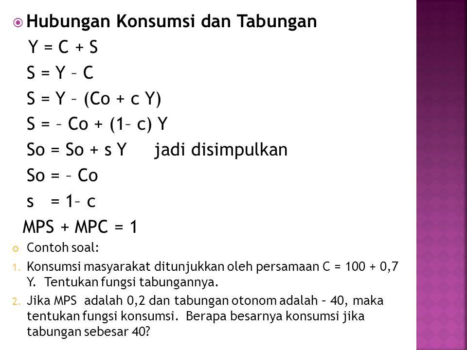 Hubungan Konsumsi dan Tabungan Y = C + S S = Y – C S = Y – (Co + c Y)
