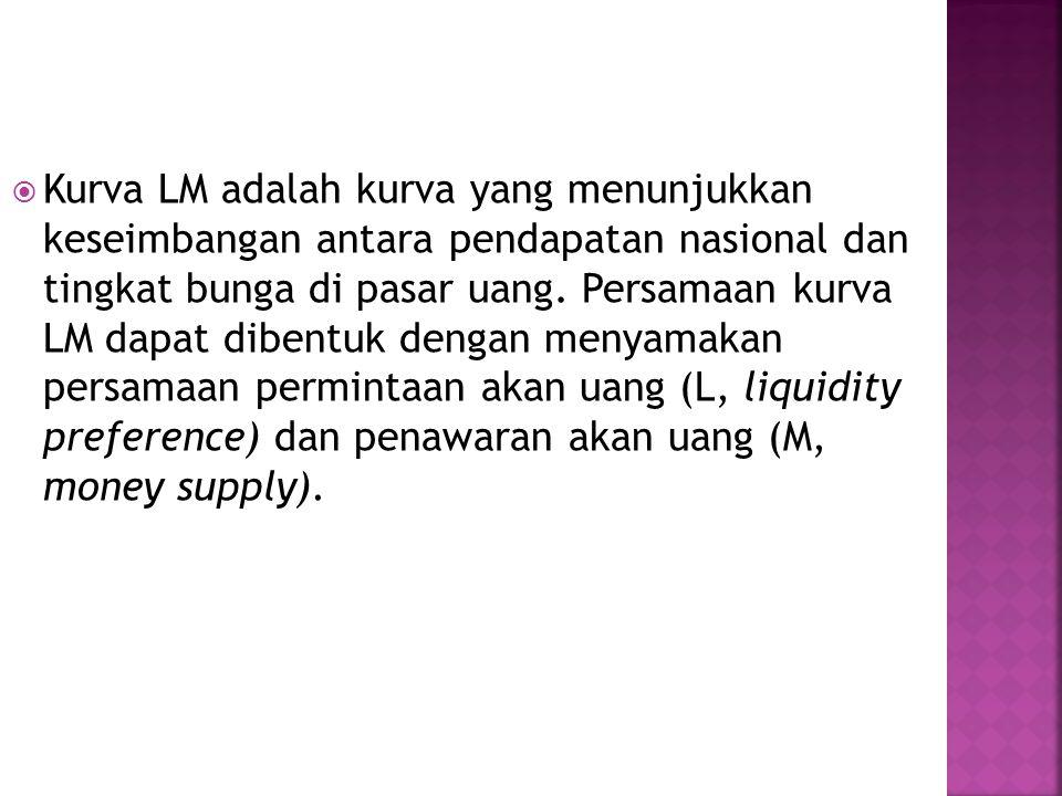 Kurva LM adalah kurva yang menunjukkan keseimbangan antara pendapatan nasional dan tingkat bunga di pasar uang.