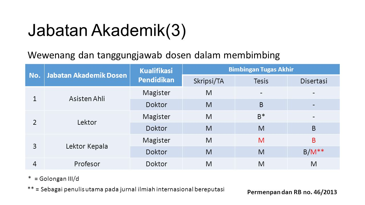 Jabatan Akademik Dosen