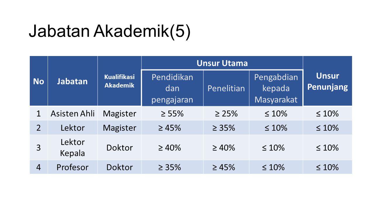 Jabatan Akademik(5) No Jabatan Unsur Utama Unsur Penunjang