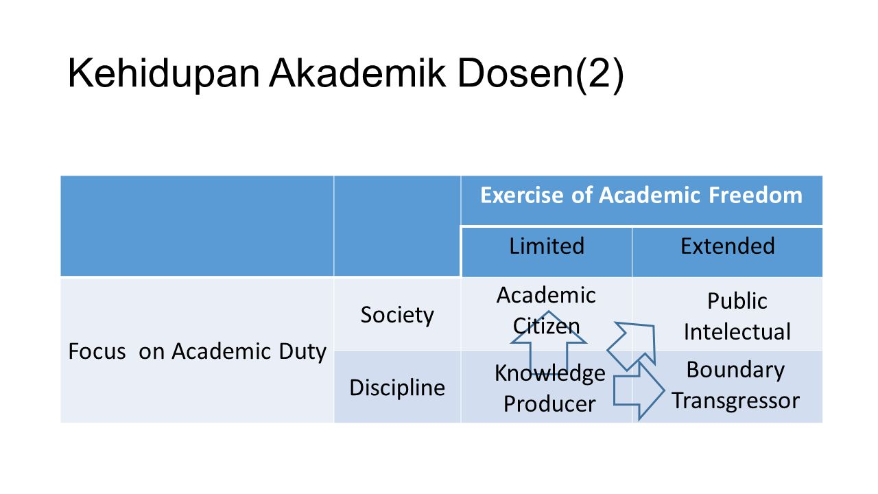 Kehidupan Akademik Dosen(2)
