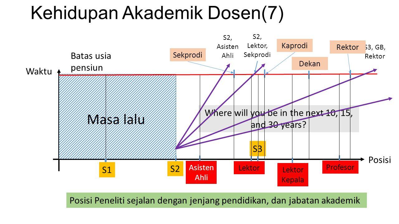 Kehidupan Akademik Dosen(7)