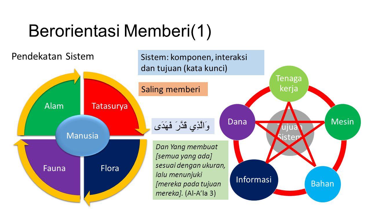 Berorientasi Memberi(1)
