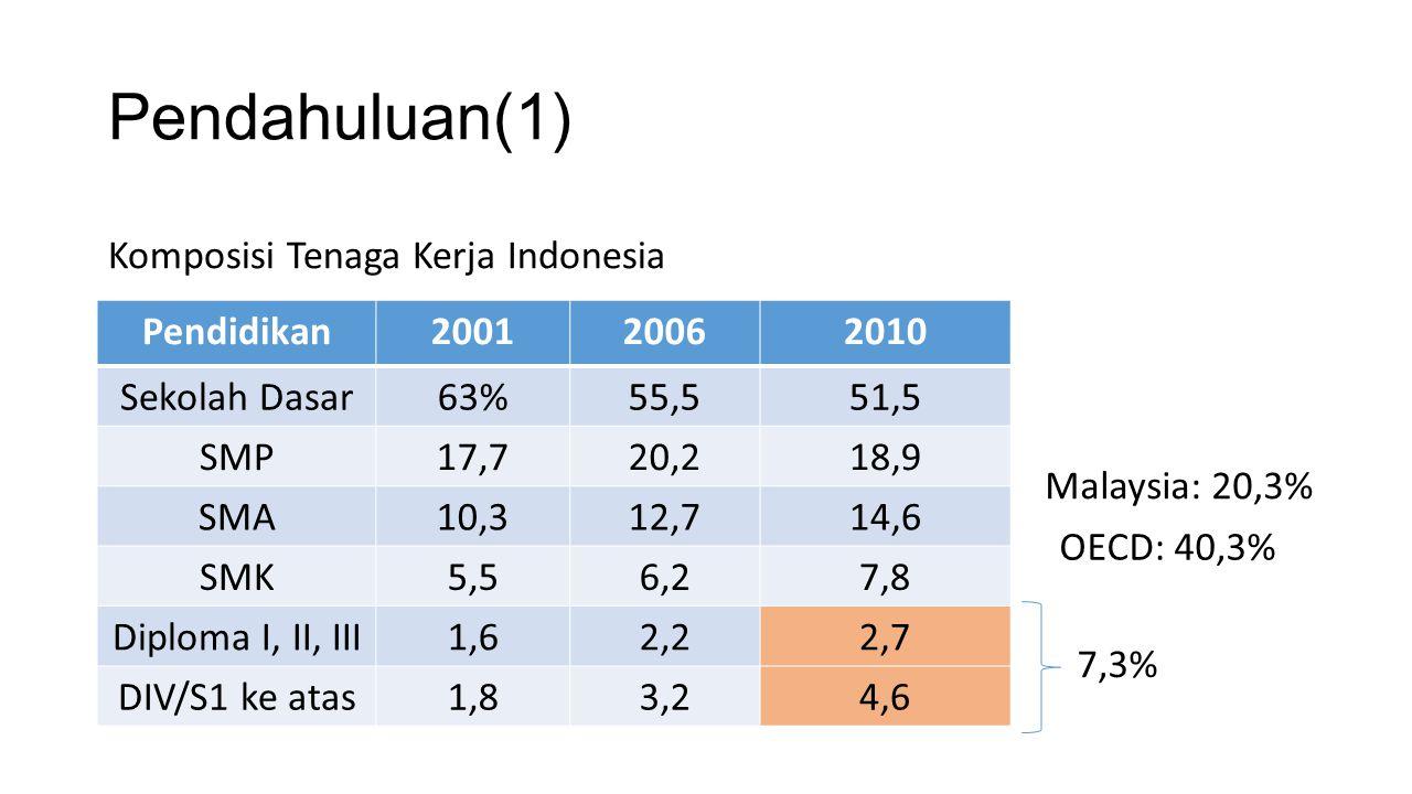 Pendahuluan(1) Komposisi Tenaga Kerja Indonesia Pendidikan 2001 2006