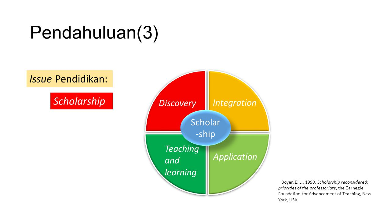 Pendahuluan(3) Issue Pendidikan: Scholarship Discovery Integration