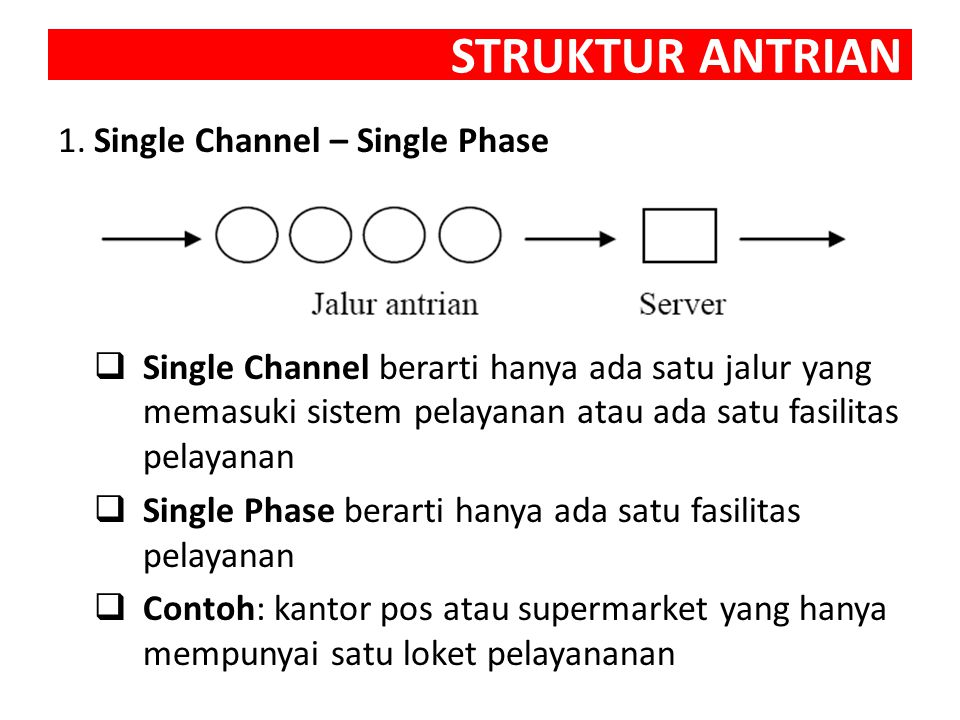 STRUKTUR ANTRIAN 1. Single Channel – Single Phase