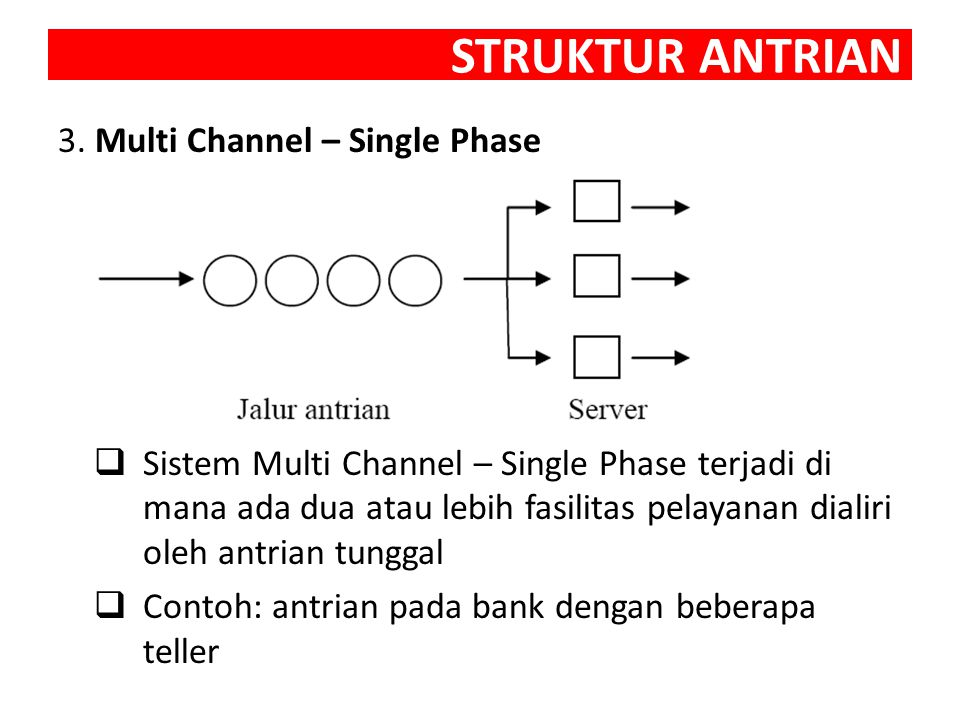 STRUKTUR ANTRIAN 3. Multi Channel – Single Phase