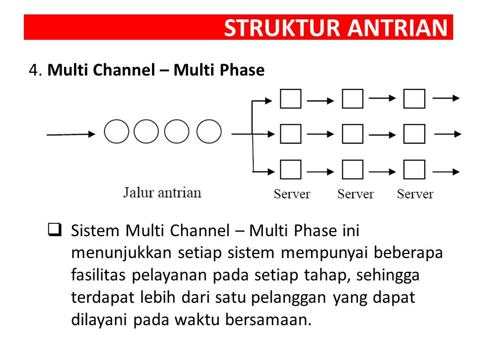STRUKTUR ANTRIAN 4. Multi Channel – Multi Phase