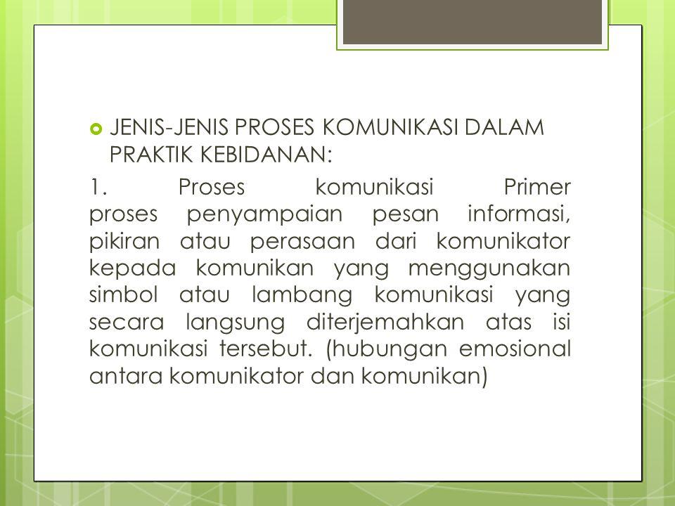 JENIS-JENIS PROSES KOMUNIKASI DALAM PRAKTIK KEBIDANAN: