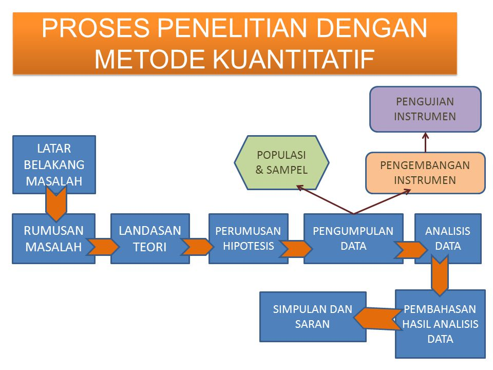 METODE PENELITIAN KUANTITATIF - ppt download