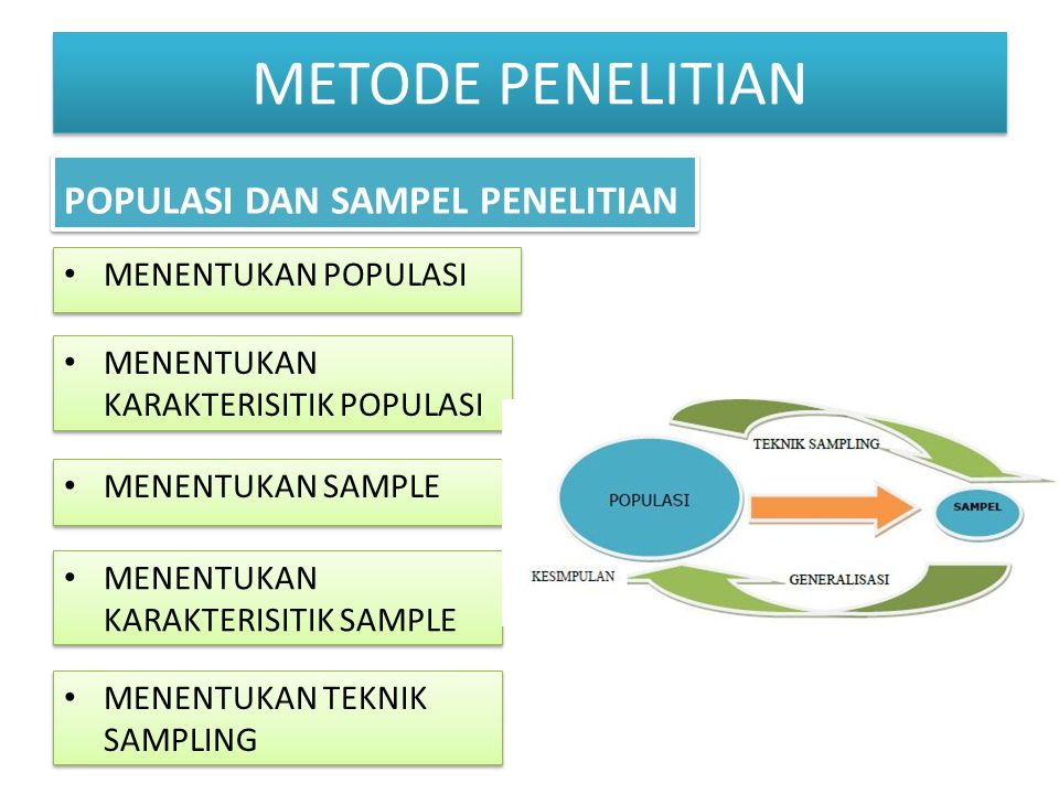 METODE PENELITIAN POPULASI DAN SAMPEL PENELITIAN MENENTUKAN POPULASI