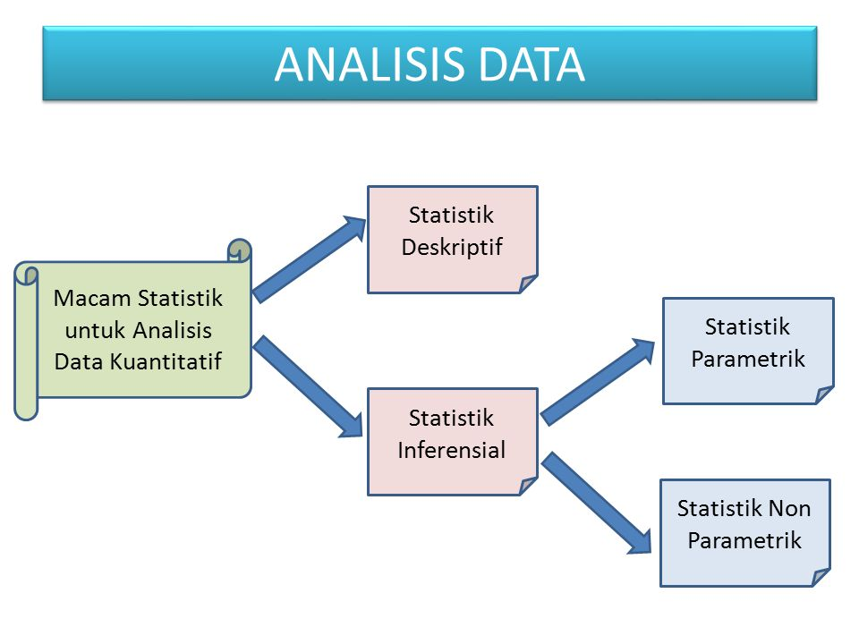 ANALISIS DATA Statistik Deskriptif