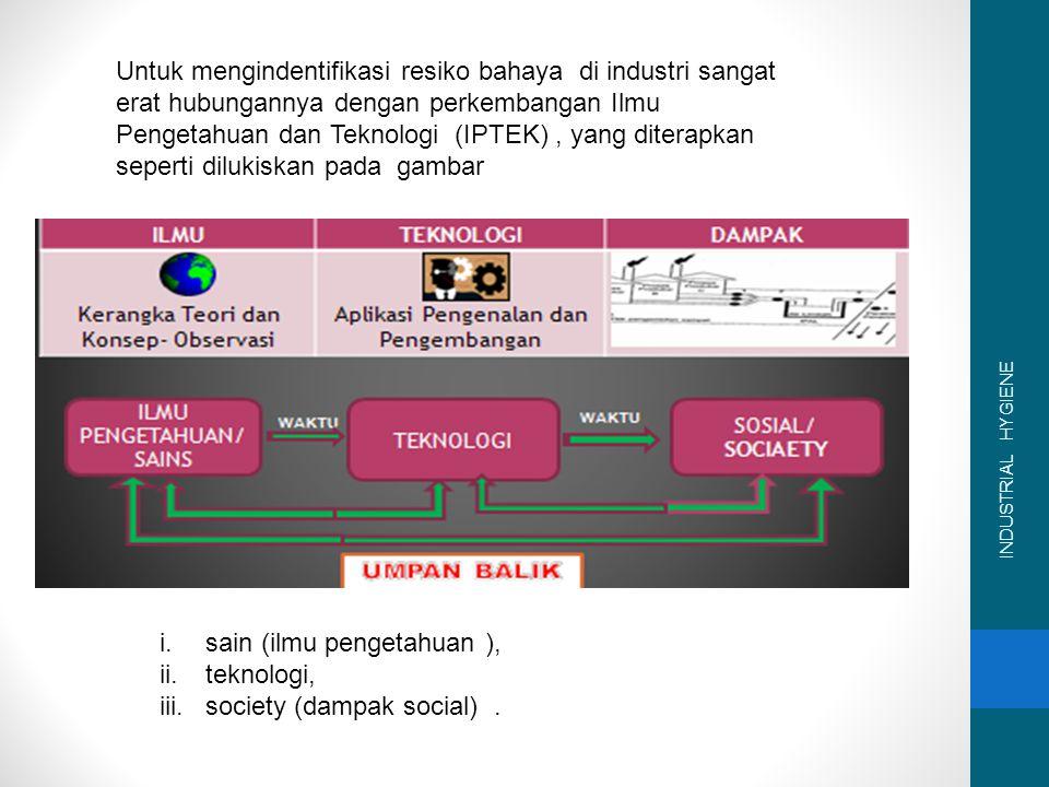 sain (ilmu pengetahuan ), teknologi, society (dampak social) .