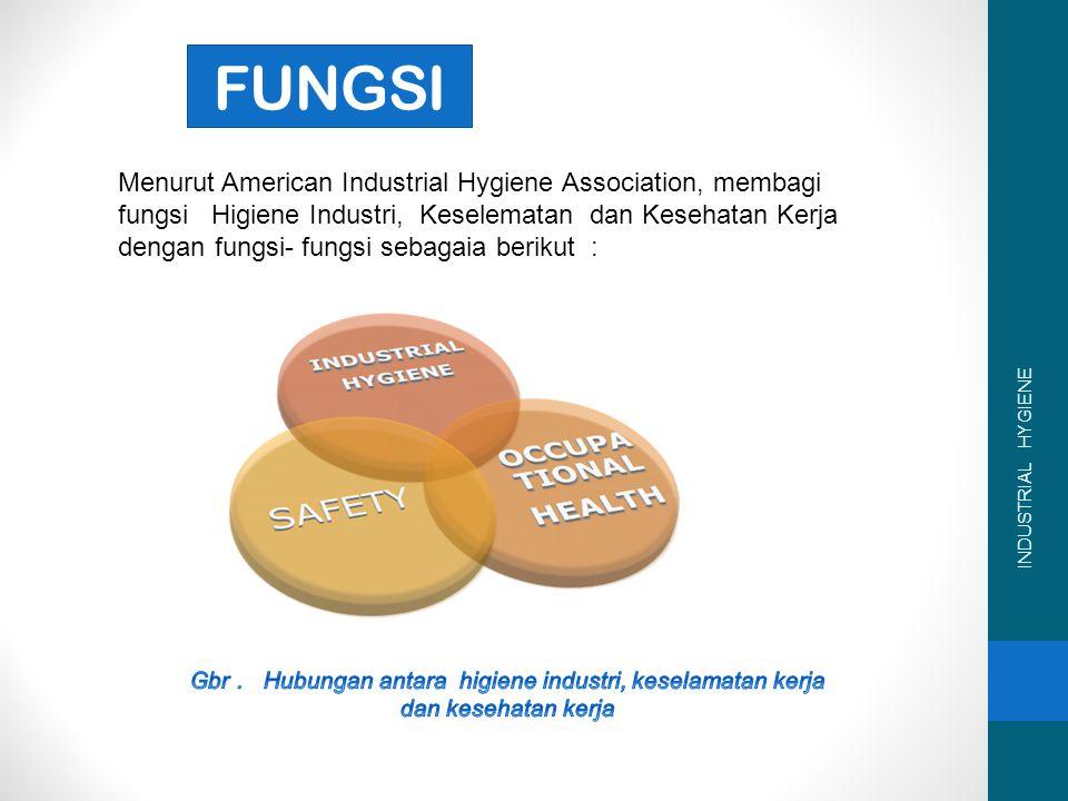 Gbr . Hubungan antara higiene industri, keselamatan kerja