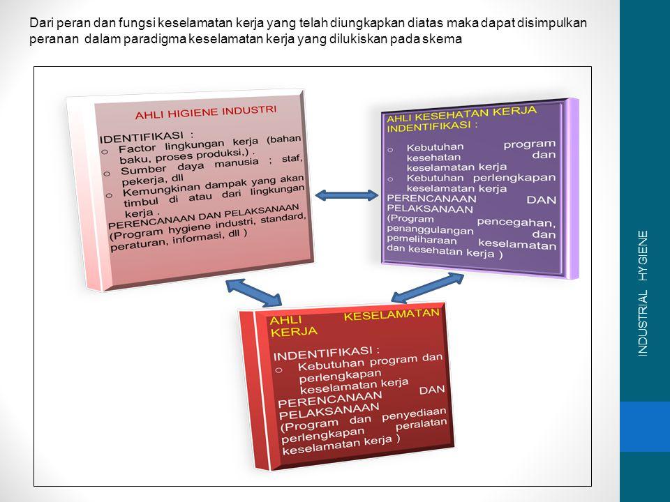 Dari peran dan fungsi keselamatan kerja yang telah diungkapkan diatas maka dapat disimpulkan peranan dalam paradigma keselamatan kerja yang dilukiskan pada skema