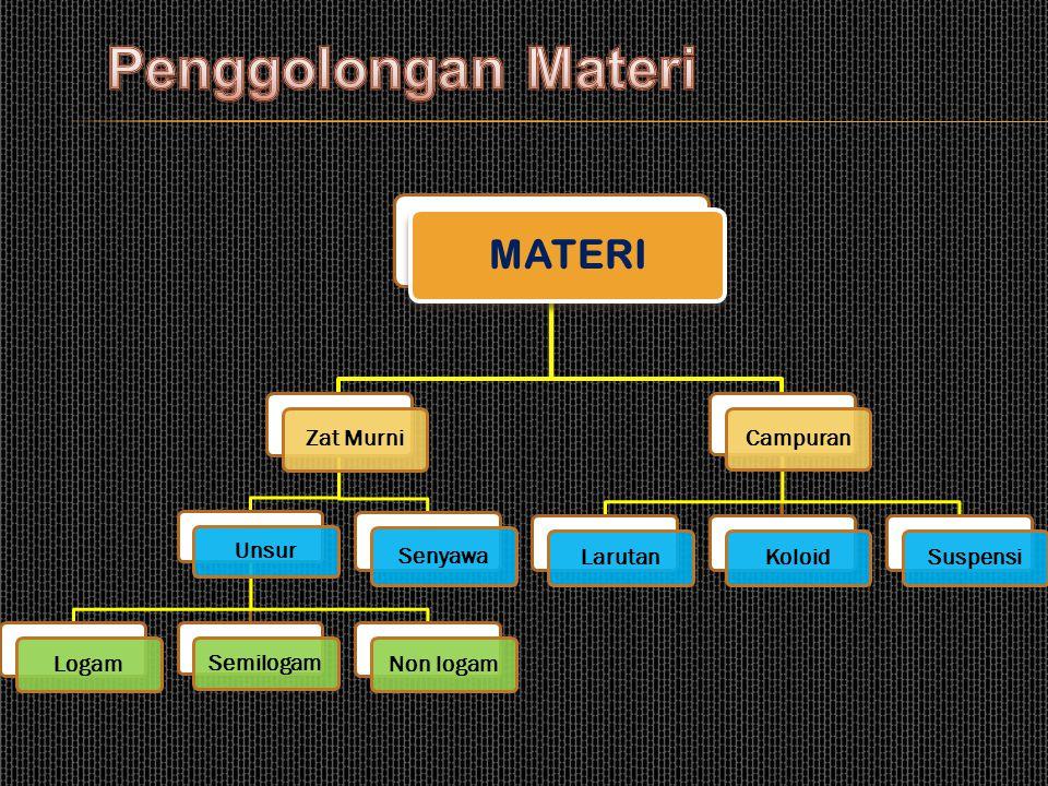 Penggolongan Materi MATERI Zat Murni Unsur Logam Semilogam Non logam