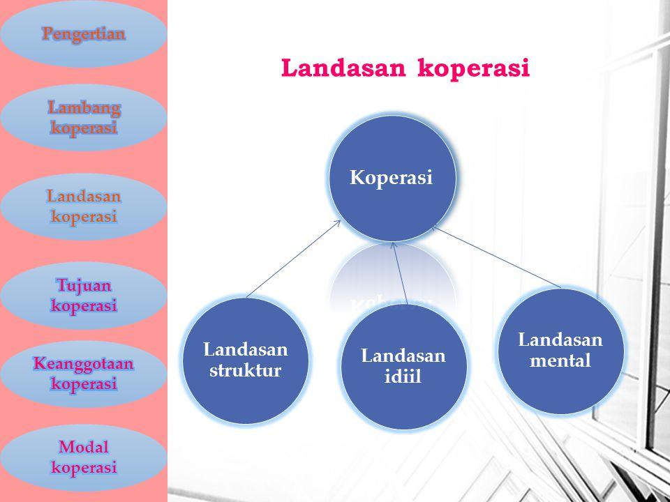 Landasan koperasi Koperasi Landasan mental Landasan struktur