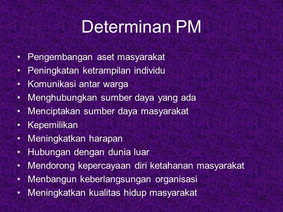 Determinan PM Pengembangan aset masyarakat