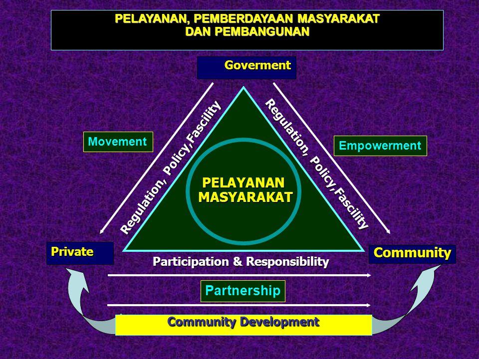 PELAYANAN, PEMBERDAYAAN MASYARAKAT Community Development
