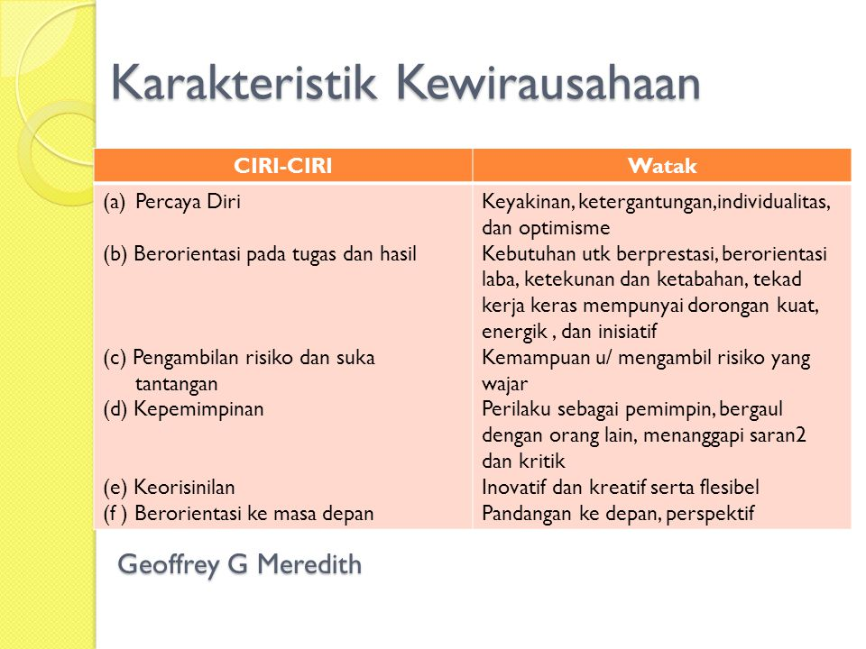 Karakteristik Kewirausahaan