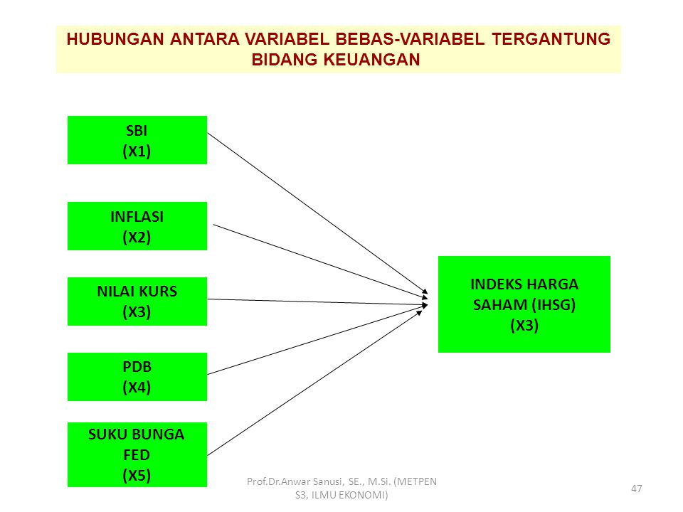 HUBUNGAN ANTARA VARIABEL BEBAS-VARIABEL TERGANTUNG