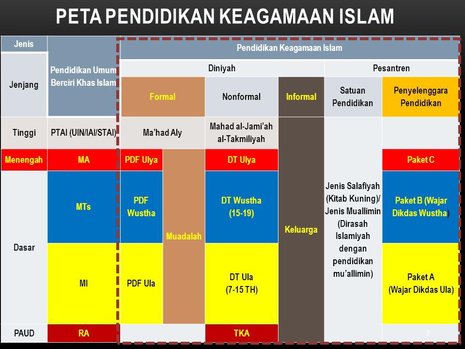 Peta Pendidikan Keagamaan Islam