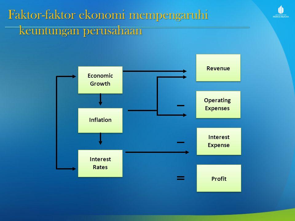 Faktor-faktor ekonomi mempengaruhi keuntungan perusahaan