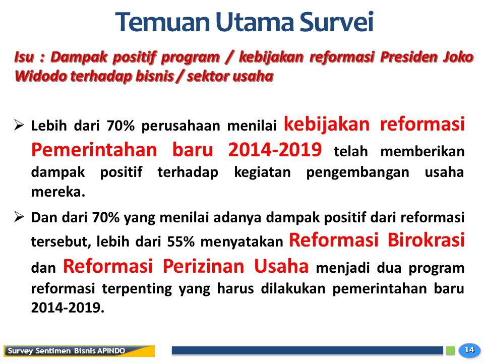 Temuan Utama Survei Isu : Dampak positif program / kebijakan reformasi Presiden Joko Widodo terhadap bisnis / sektor usaha.