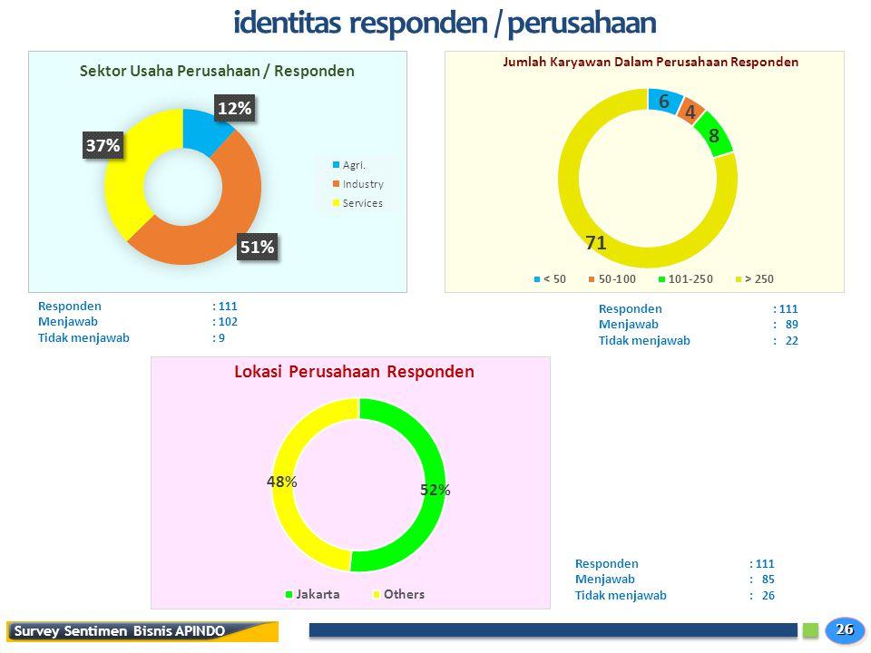 identitas responden / perusahaan