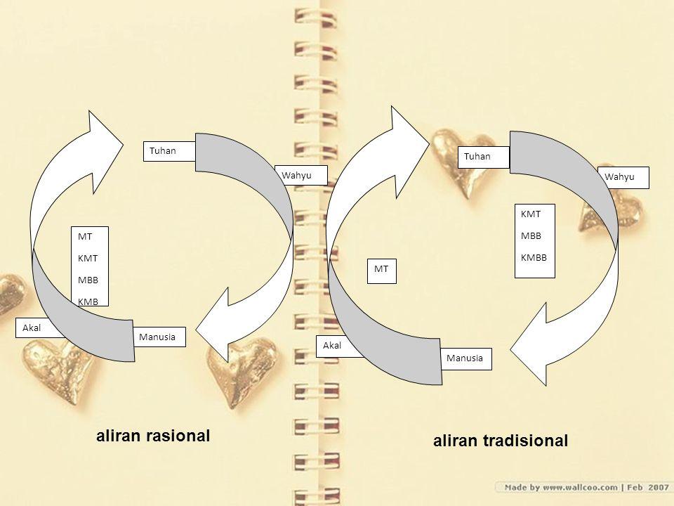 aliran rasional aliran tradisional Tuhan Tuhan Wahyu Wahyu KMT MBB MT