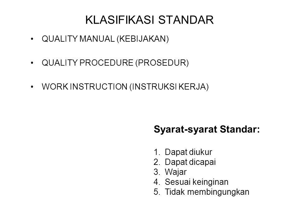 KLASIFIKASI STANDAR Syarat-syarat Standar: QUALITY MANUAL (KEBIJAKAN)