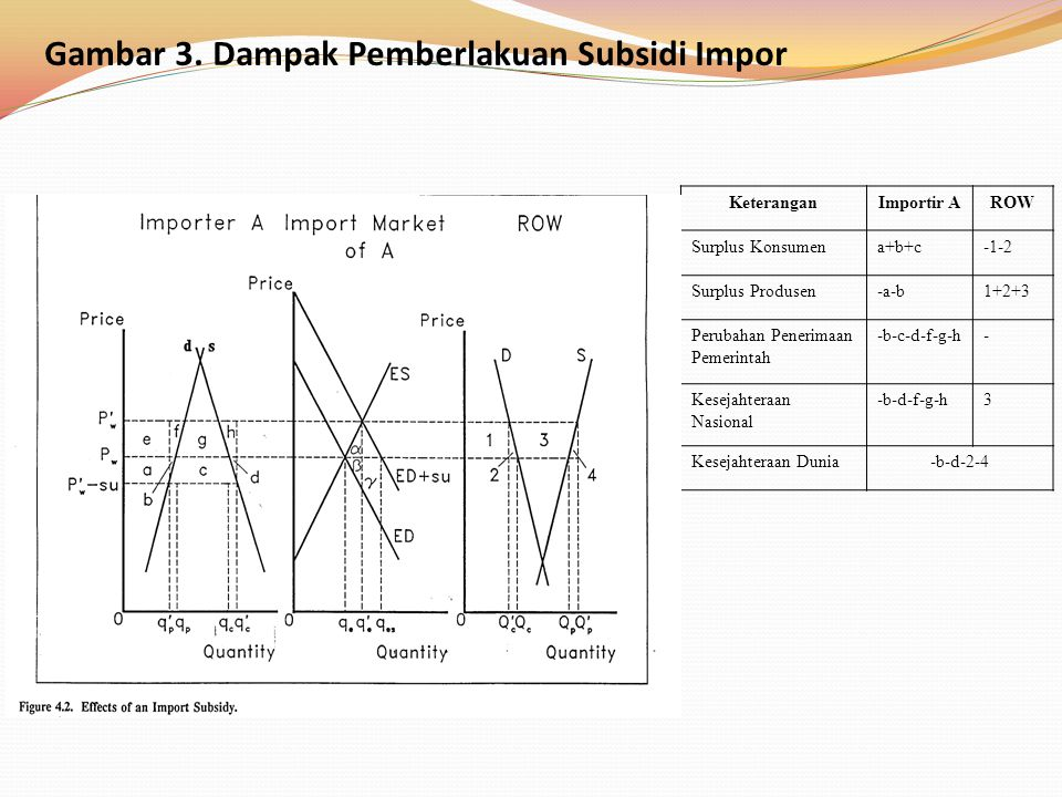 Gambar 3. Dampak Pemberlakuan Subsidi Impor