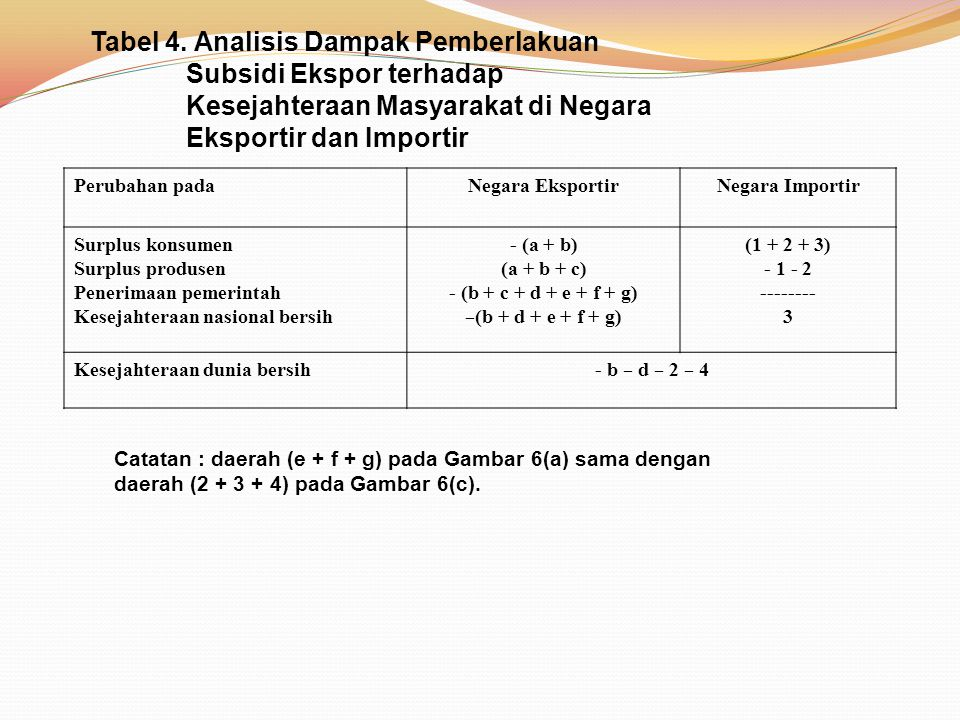 Tabel 4. Analisis Dampak Pemberlakuan. Subsidi Ekspor terhadap