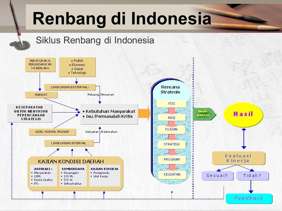 Renbang di Indonesia Siklus Renbang di Indonesia