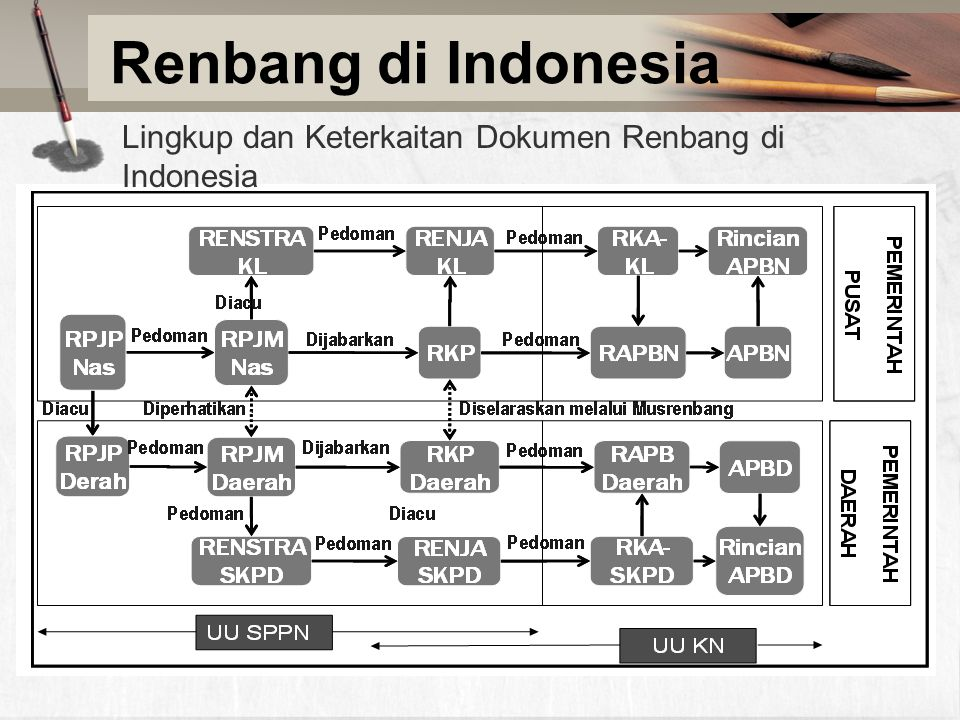 Renbang di Indonesia Lingkup dan Keterkaitan Dokumen Renbang di Indonesia