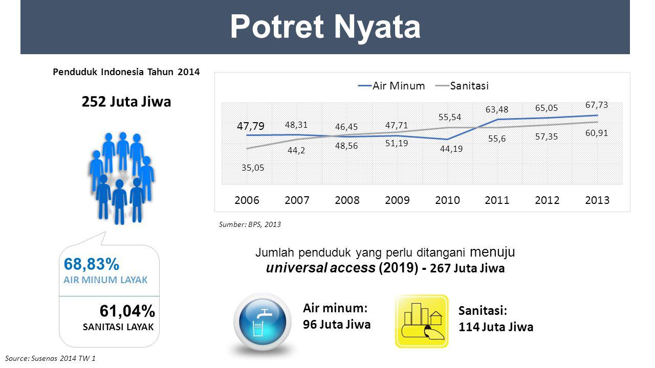 Penduduk Indonesia Tahun 2014