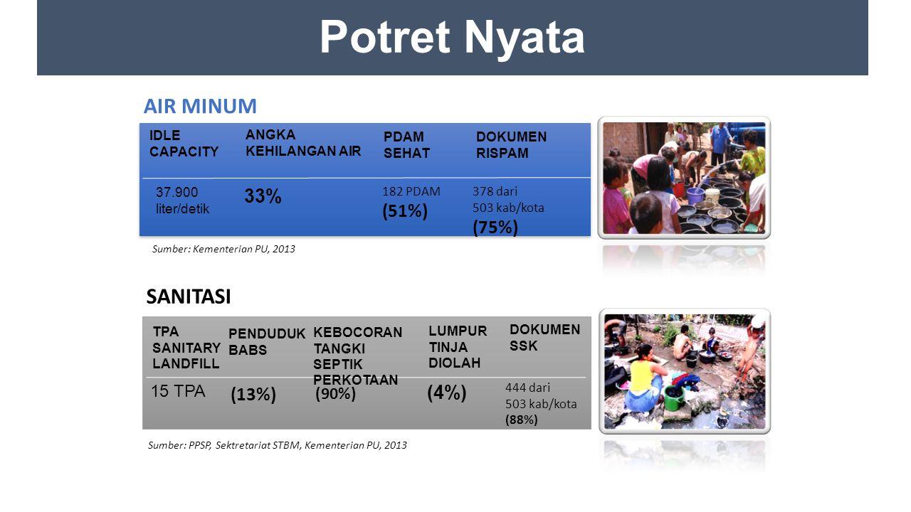 Potret Nyata AIR MINUM SANITASI 33% (51%) (75%) (13%) (4%) 15 TPA