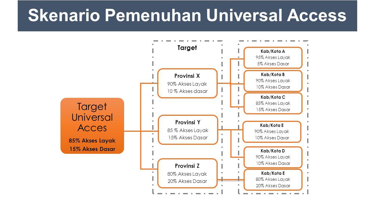 Skenario Pemenuhan Universal Access