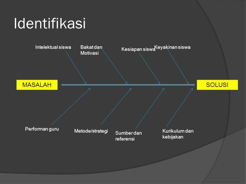 Identifikasi MASALAH SOLUSI Intelektual siswa Bakat dan Motivasi